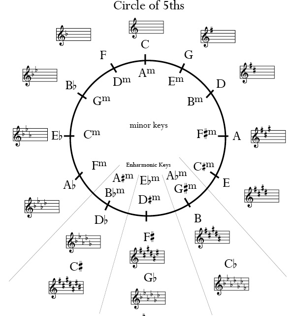 Helpful Music Theory Graphics